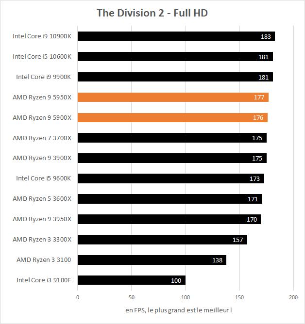 Performances AMD Ryzen 9 5900X et 5950X en jeu dans The Division 2