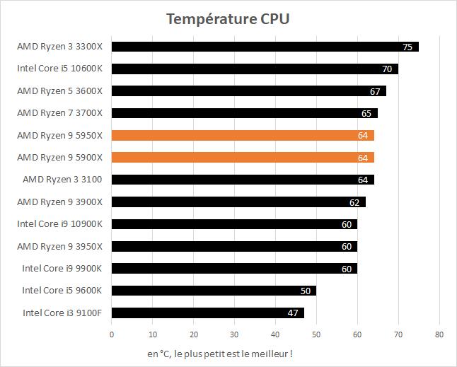 Températures en charge des AMD Ryzen 9 5900X et 5950X