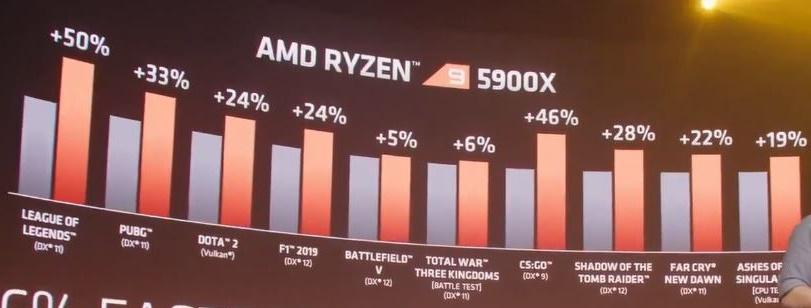 Performances en jeu du Ryzen 9 5900X