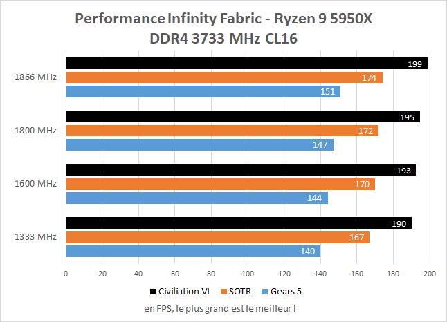 Performance en jeu des différentes fréquences de l'Infinity Fabric de l'AMD Ryzen 9 5950X