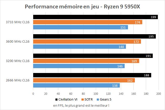 Performances dans les jeux des AMD Ryzen 9 5900X et 5950X avec de la mémoire DDR4 266, 3200, 3600 et 3733 MHz