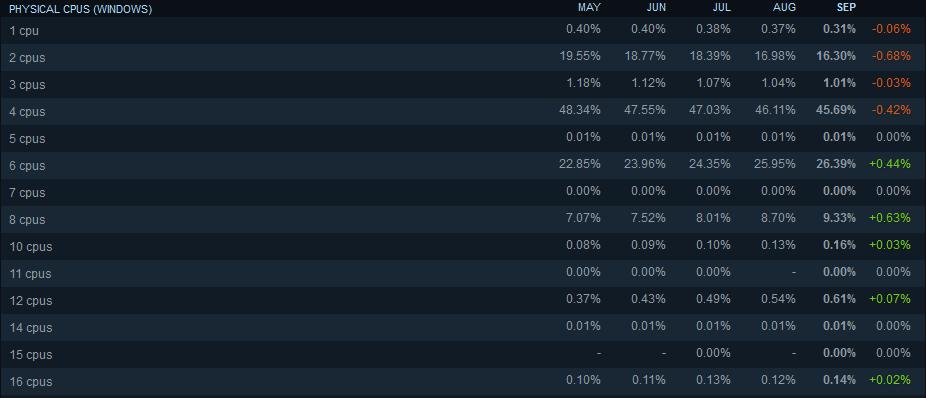 nombre de coeurs des PC sur Steam en septembre 2020