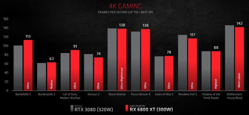 Performances RX 6800XT vs RTX 3080