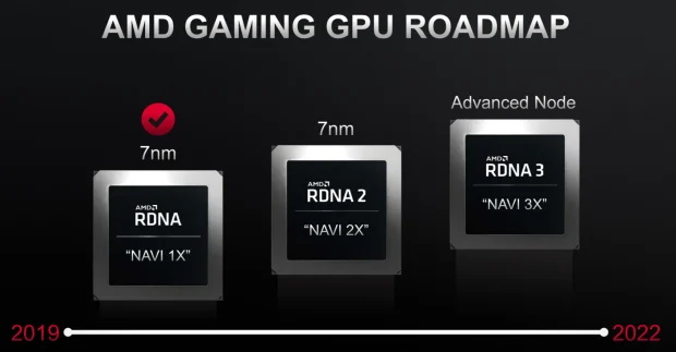 AMD RDNA3 Roadmap