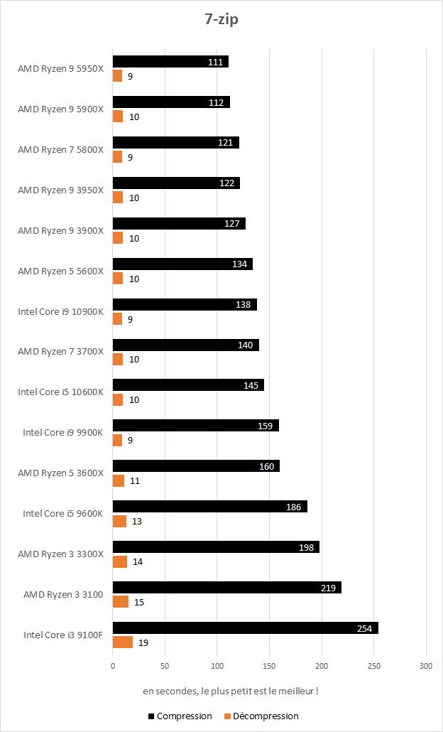 Performances AMD Ryzen 5 5600X et Ryzen 7 5800X dans 7-zip
