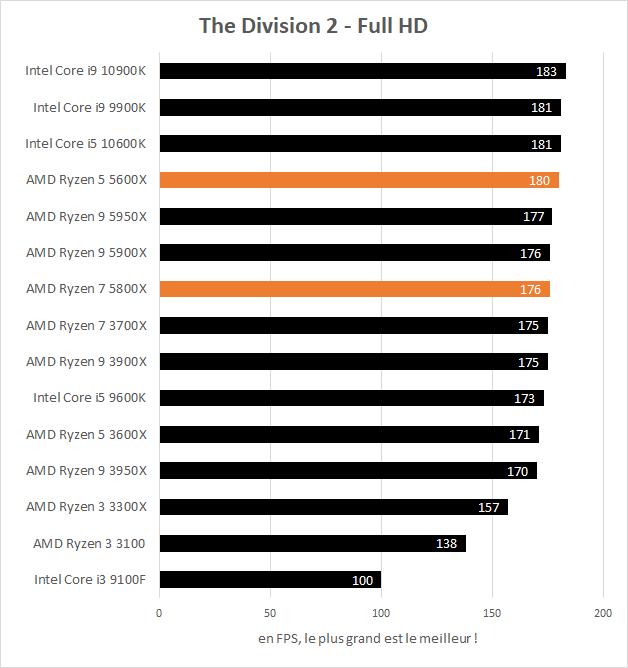 Performances AMD Ryzen 5 5600X et Ryzen 7 5800X en jeu, The Division 2