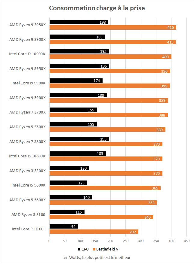 Consommation à la prise des AMD Ryzen 5 5600X et Ryzen 7 5800X