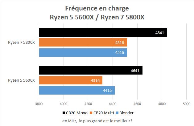 Fréquence en charge des Ryzen 5 5600X et Ryzen 7 5800X