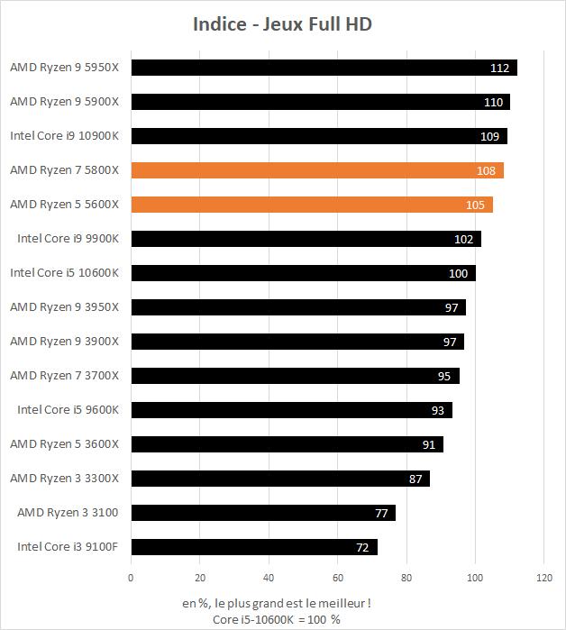 Indice de performance en jeu des AMD Ryzen 5 5600X et Ryzen 7 5800X