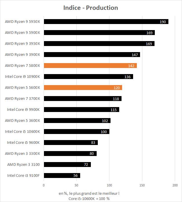 Indice de performance en production des AMD Ryzen 5 5600X et Ryzen 7 5800X