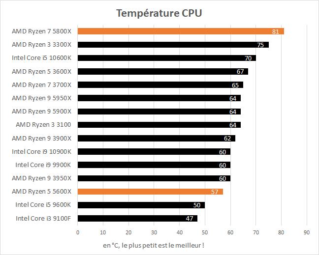 Température en charge des AMD Ryzen 5 5600X et Ryzen 7 5800X