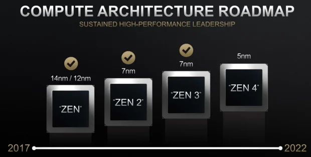 AMD Zen 4 roadmap