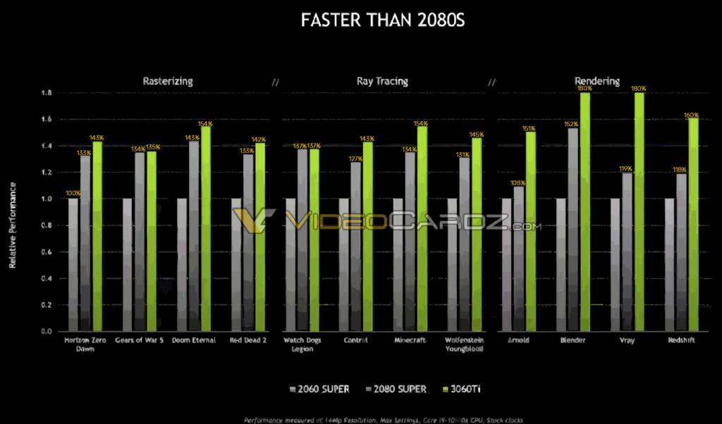Performance RTX 3060 Ti vs RTX 2080 Super