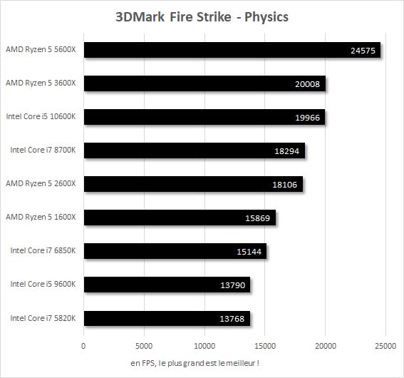 Performances 3DMark Fire Strike Core i7-5820k vs Core i7-6850K vs Core i7-8700K vs Core i5-9600K vs Core i5-10600K vs Ryzen 5 1600X vs Ryzen 5 2600X vs Ryzen 5 3600X vs Ryzen 5 5600X