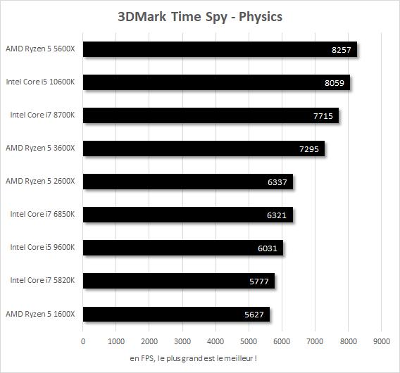 Performances 3DMark Time Spy Core i7-5820k vs Core i7-6850K vs Core i7-8700K vs Core i5-9600K vs Core i5-10600K vs Ryzen 5 1600X vs Ryzen 5 2600X vs Ryzen 5 3600X vs Ryzen 5 5600X