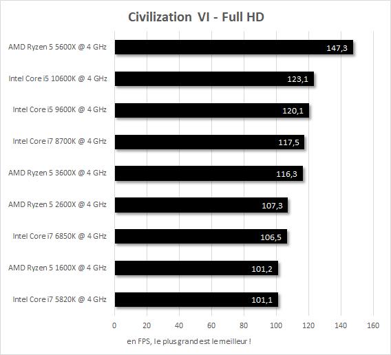 Performances IPC 4 GHz Civilization VI Core i7-5820k vs Core i7-6850K vs Core i7-8700K vs Core i5-9600K vs Core i5-10600K vs Ryzen 5 1600X vs Ryzen 5 2600X vs Ryzen 5 3600X vs Ryzen 5 5600X