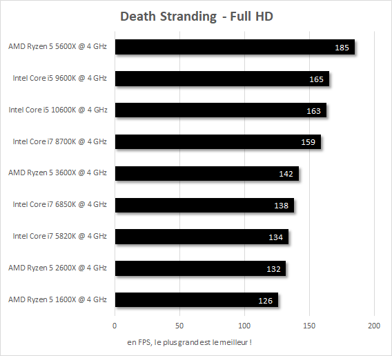 Performances IPC 4 GHz Death Stranding Core i7-5820k vs Core i7-6850K vs Core i7-8700K vs Core i5-9600K vs Core i5-10600K vs Ryzen 5 1600X vs Ryzen 5 2600X vs Ryzen 5 3600X vs Ryzen 5 5600X