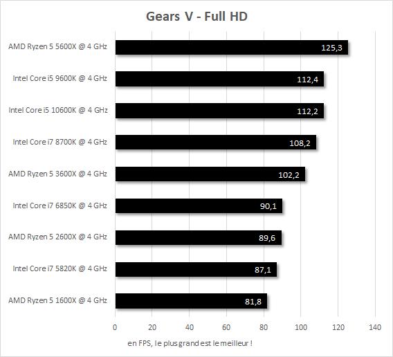 Performances IPC 4 GHz Gears V Core i7-5820k vs Core i7-6850K vs Core i7-8700K vs Core i5-9600K vs Core i5-10600K vs Ryzen 5 1600X vs Ryzen 5 2600X vs Ryzen 5 3600X vs Ryzen 5 5600X