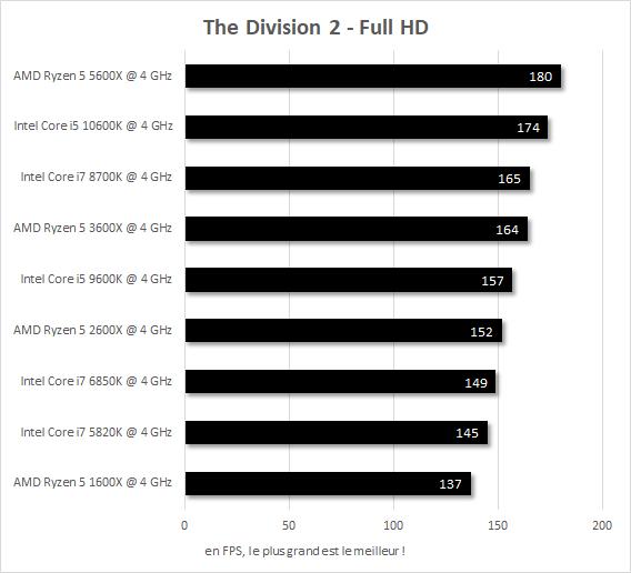 Performances IPC 4 GHz The Division 2 Core i7-5820k vs Core i7-6850K vs Core i7-8700K vs Core i5-9600K vs Core i5-10600K vs Ryzen 5 1600X vs Ryzen 5 2600X vs Ryzen 5 3600X vs Ryzen 5 5600X