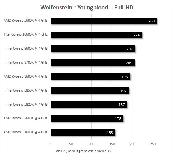 Performances IPC 4 GHz Wolfenstein : Youngblood Core i7-5820k vs Core i7-6850K vs Core i7-8700K vs Core i5-9600K vs Core i5-10600K vs Ryzen 5 1600X vs Ryzen 5 2600X vs Ryzen 5 3600X vs Ryzen 5 5600X
