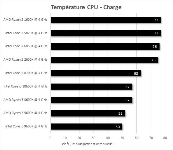 Température en charge IPC 4 GHz Core i7-5820k vs Core i7-6850K vs Core i7-8700K vs Core i5-9600K vs Core i5-10600K vs Ryzen 5 1600X vs Ryzen 5 2600X vs Ryzen 5 3600X vs Ryzen 5 5600X