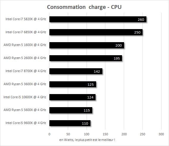 Consommation en charge IPC 4 GHz Core i7-5820k vs Core i7-6850K vs Core i7-8700K vs Core i5-9600K vs Core i5-10600K vs Ryzen 5 1600X vs Ryzen 5 2600X vs Ryzen 5 3600X vs Ryzen 5 5600X