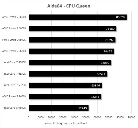 Performances Core i7-5820k vs Core i7-6850K vs Core i7-8700K vs Core i5-9600K vs Core i5-10600K vs Ryzen 5 1600X vs Ryzen 5 2600X vs Ryzen 5 3600X vs Ryzen 5 5600X Aida64 CPU Queen