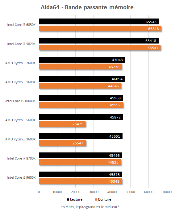 Performances Core i7-5820k vs Core i7-6850K vs Core i7-8700K vs Core i5-9600K vs Core i5-10600K vs Ryzen 5 1600X vs Ryzen 5 2600X vs Ryzen 5 3600X vs Ryzen 5 5600X Débit mémoire