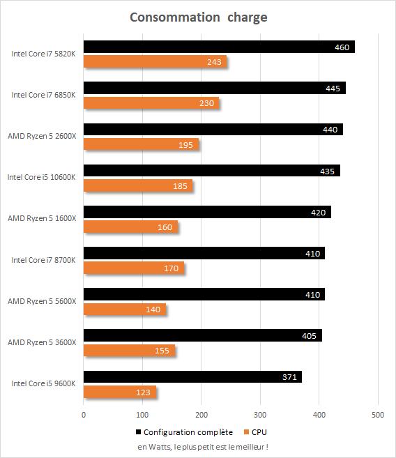 Consommation en charge Core i7-5820k vs Core i7-6850K vs Core i7-8700K vs Core i5-9600K vs Core i5-10600K vs Ryzen 5 1600X vs Ryzen 5 2600X vs Ryzen 5 3600X vs Ryzen 5 5600X