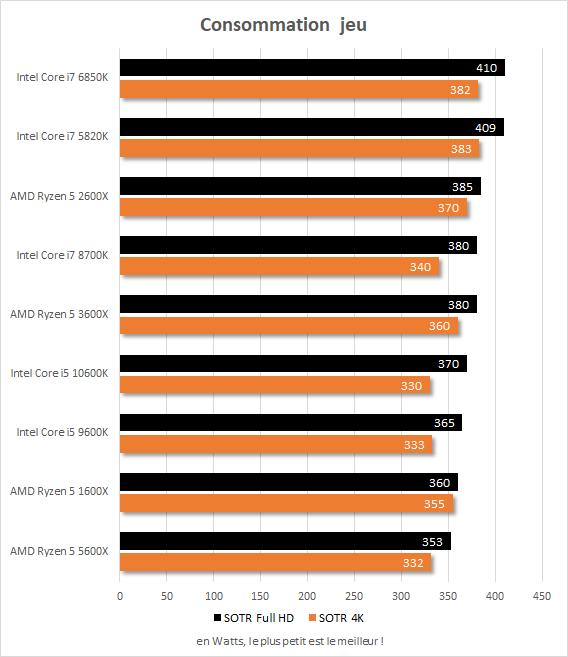 Consommation en jeu Core i7-5820k vs Core i7-6850K vs Core i7-8700K vs Core i5-9600K vs Core i5-10600K vs Ryzen 5 1600X vs Ryzen 5 2600X vs Ryzen 5 3600X vs Ryzen 5 5600X