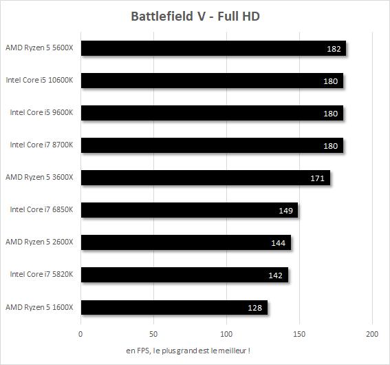 Performances Battlefield V Core i7-5820k vs Core i7-6850K vs Core i7-8700K vs Core i5-9600K vs Core i5-10600K vs Ryzen 5 1600X vs Ryzen 5 2600X vs Ryzen 5 3600X vs Ryzen 5 5600X