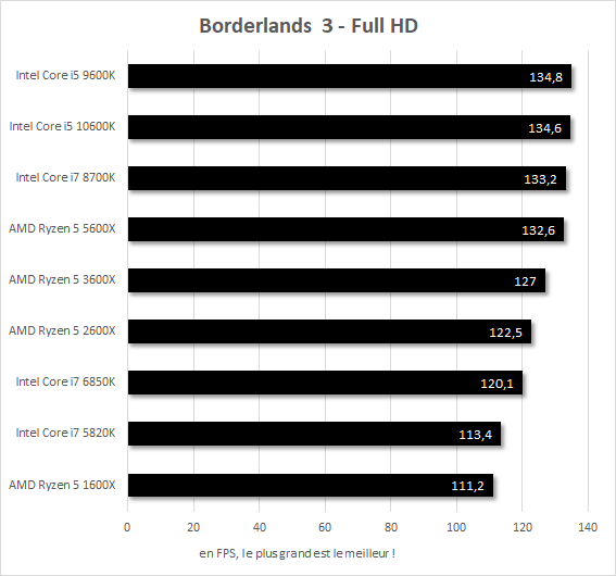 Performances Borderlands 3 Core i7-5820k vs Core i7-6850K vs Core i7-8700K vs Core i5-9600K vs Core i5-10600K vs Ryzen 5 1600X vs Ryzen 5 2600X vs Ryzen 5 3600X vs Ryzen 5 5600X
