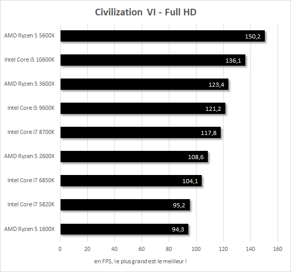 Performances Civilization VI Core i7-5820k vs Core i7-6850K vs Core i7-8700K vs Core i5-9600K vs Core i5-10600K vs Ryzen 5 1600X vs Ryzen 5 2600X vs Ryzen 5 3600X vs Ryzen 5 5600X