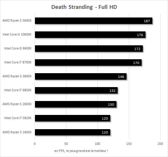 Performances Death Stranding Core i7-5820k vs Core i7-6850K vs Core i7-8700K vs Core i5-9600K vs Core i5-10600K vs Ryzen 5 1600X vs Ryzen 5 2600X vs Ryzen 5 3600X vs Ryzen 5 5600X