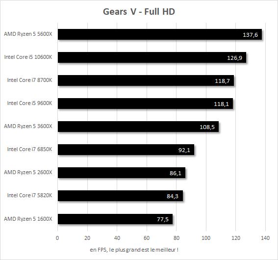 Performances Gears V Core i7-5820k vs Core i7-6850K vs Core i7-8700K vs Core i5-9600K vs Core i5-10600K vs Ryzen 5 1600X vs Ryzen 5 2600X vs Ryzen 5 3600X vs Ryzen 5 5600X