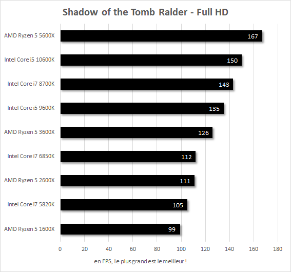 Performances Shadow of the Tomb Raider Core i7-5820k vs Core i7-6850K vs Core i7-8700K vs Core i5-9600K vs Core i5-10600K vs Ryzen 5 1600X vs Ryzen 5 2600X vs Ryzen 5 3600X vs Ryzen 5 5600X