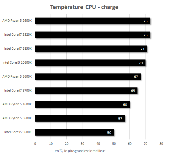Température en charge  Core i7-5820k vs Core i7-6850K vs Core i7-8700K vs Core i5-9600K vs Core i5-10600K vs Ryzen 5 1600X vs Ryzen 5 2600X vs Ryzen 5 3600X vs Ryzen 5 5600X