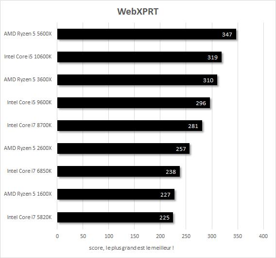 Performances Core i7-5820k vs Core i7-6850K vs Core i7-8700K vs Core i5-9600K vs Core i5-10600K vs Ryzen 5 1600X vs Ryzen 5 2600X vs Ryzen 5 3600X vs Ryzen 5 5600X WebXPRT