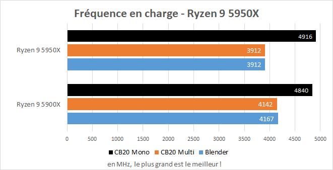 Fréquences des AMD Ryzen 5900X et 5950X en charge