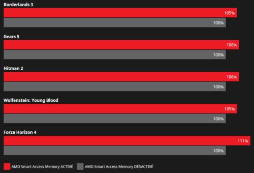 Performances SAM en pratique avec une Radeon RX 6800 XT