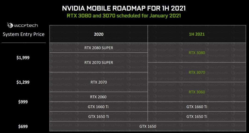 Nvidia Ampere, RTX 3080, 3070 et 3060 mobile