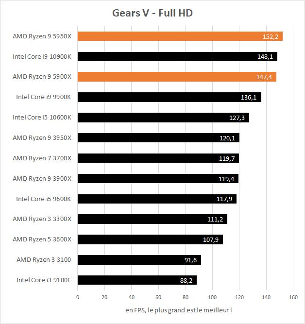 Performances AMD Ryzen 9 5900X et 5950X en jeu dans Gears V