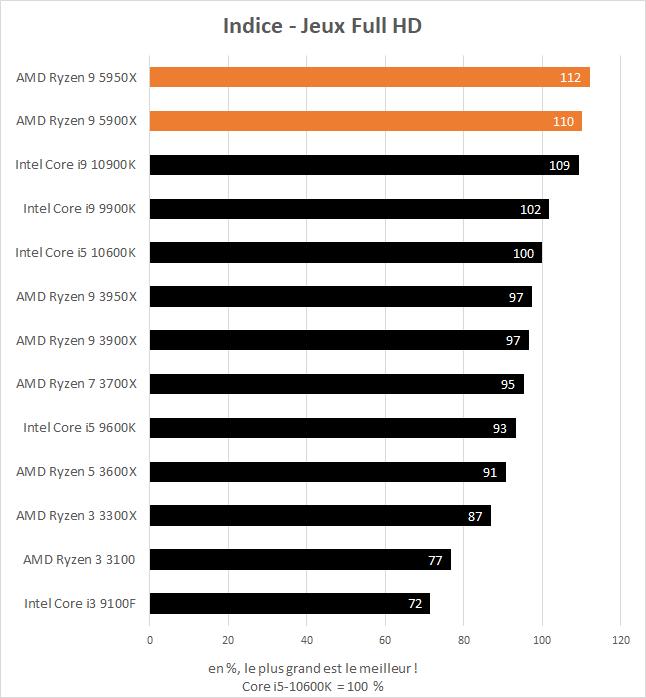 Indice de performance en jeu des AMD Ryzen 9 5900X et 5950X