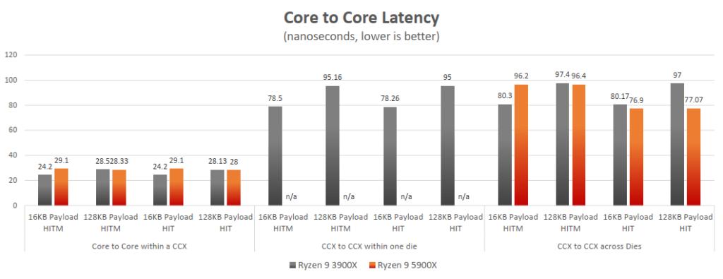 Latence entre les coeurs CCX et CCD sur l'architecture AMD Zen 3