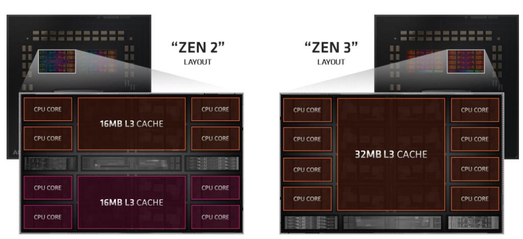 Différence des CCX et CCD entre les CPU AMD Zen 2 et Zen 3