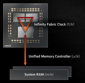 Rapport fréquence infinity fabric avec la fréquence mémoire avec les AMD Ryzen 5000
