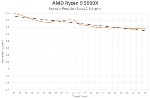 Comportement Precision Boost 2 pour l'AMD Ryzen 5 5900X