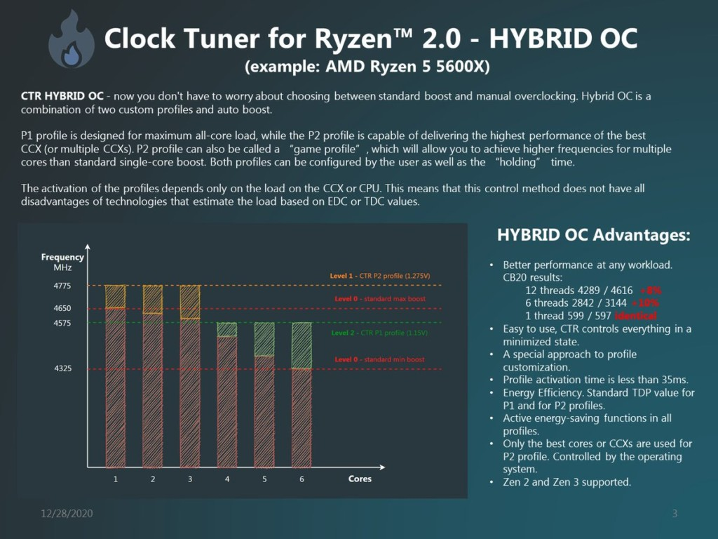 Clock Tuner For Ryzen 2.0 compatible Zen 3