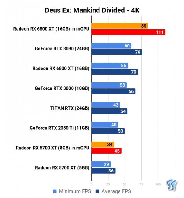 Performances CrossFire Radeon RX 6800 XT dans Deus Ex : Manking Divided 4K