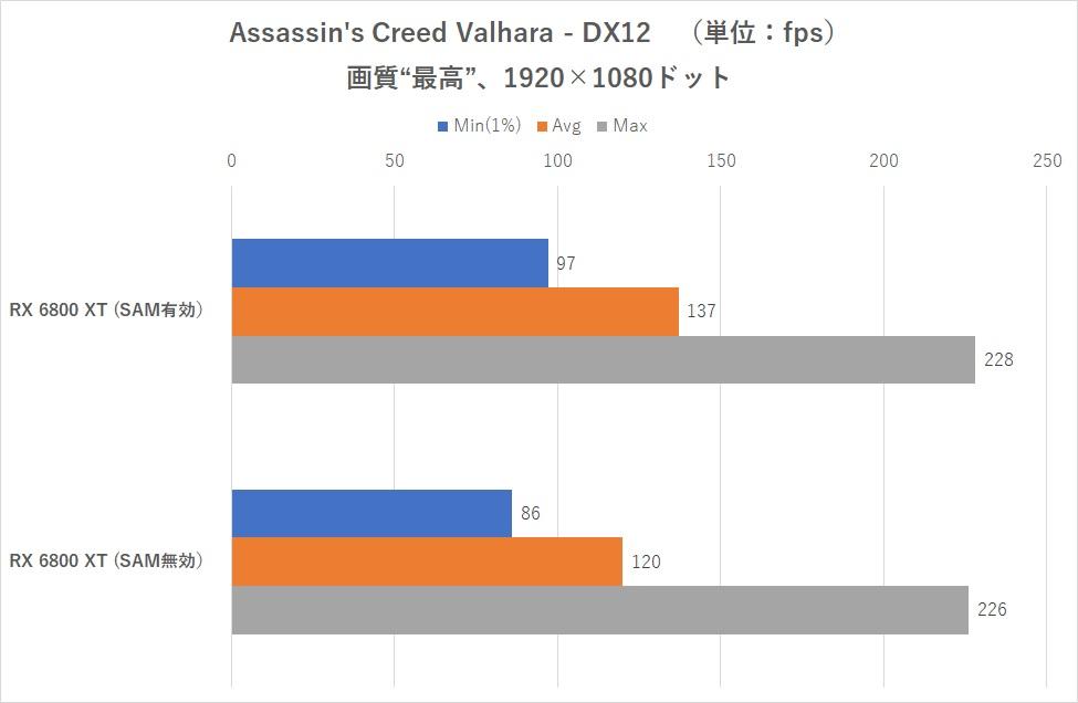 Performances Smart Acess Memory avec un Intel Core i9-10900K sur carte mère Z490 - Assassin's Creed Valhalla
